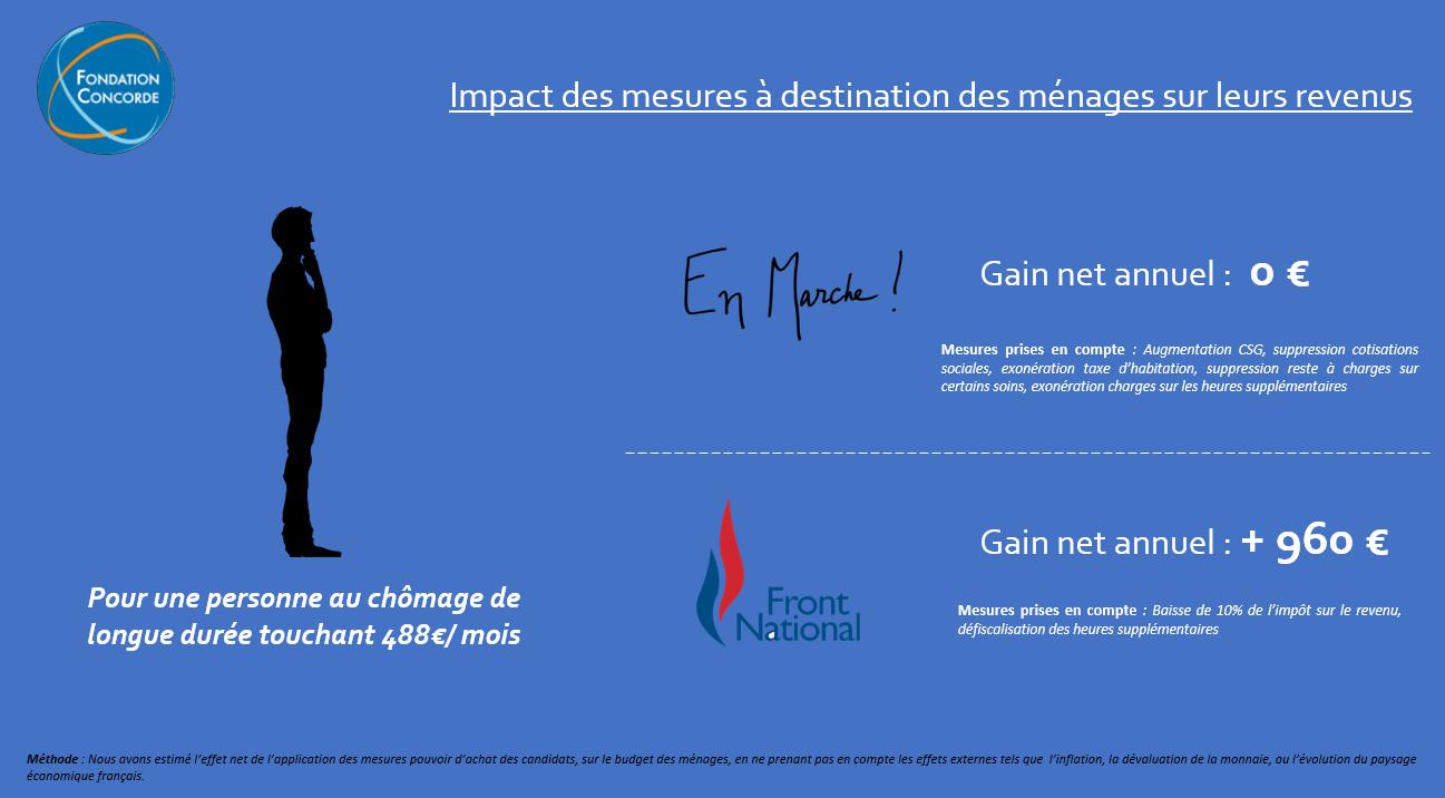Impact Des Programmes Des Candidats Sur Les Revenus Des