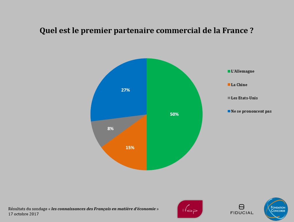 Les Francais Et L Economie Resultats De Notre Sondage Ifop